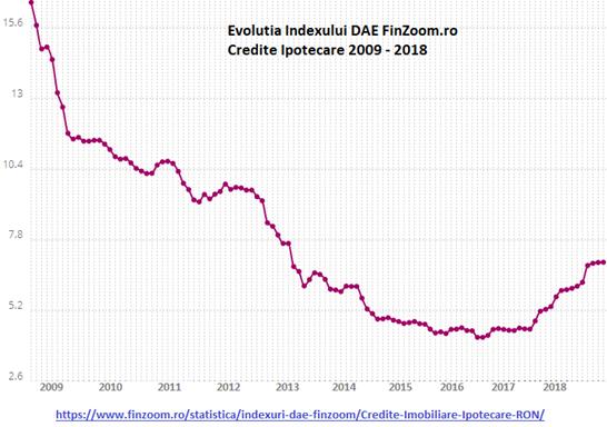 Index DAE Credite Ipotecare / Imobiliare RON