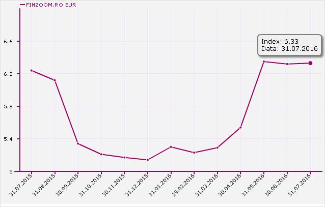 Index DAE Credite Imobiliare / Ipotecare EUR