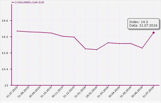 Index DAE Credite de Nevoi Personale fara Garantii EUR